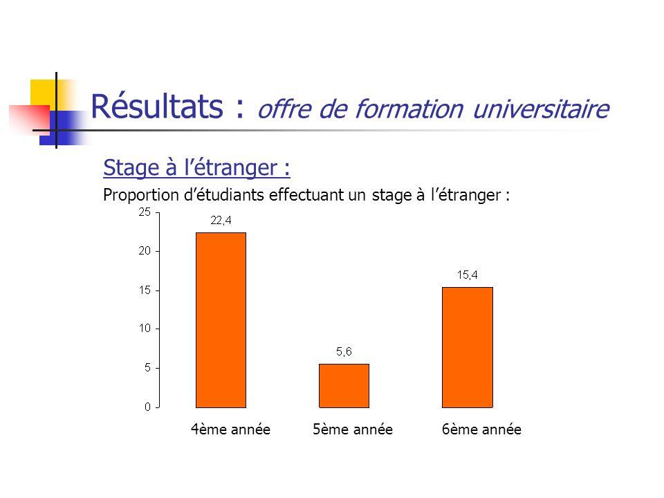 Résultats : offre de formation universitaire 4ème année5ème année 6ème année Stage à létranger : Proportion détudiants effectuant un stage à létranger