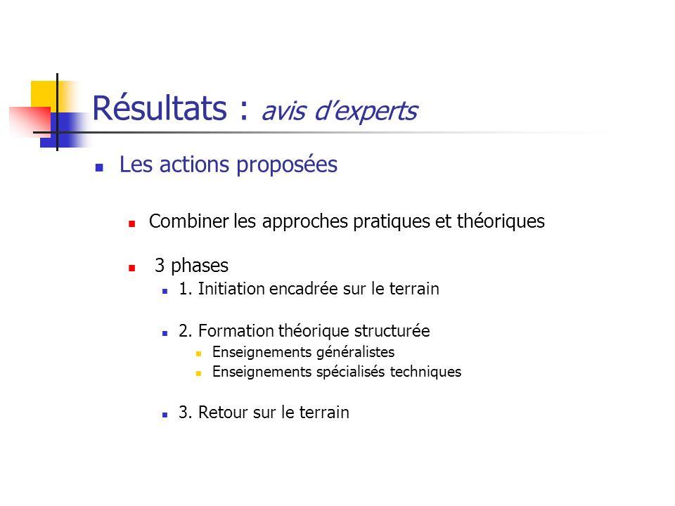 Résultats : avis dexperts Les actions proposées Combiner les approches pratiques et théoriques 3 phases 1. Initiation encadrée sur le terrain 2. Forma