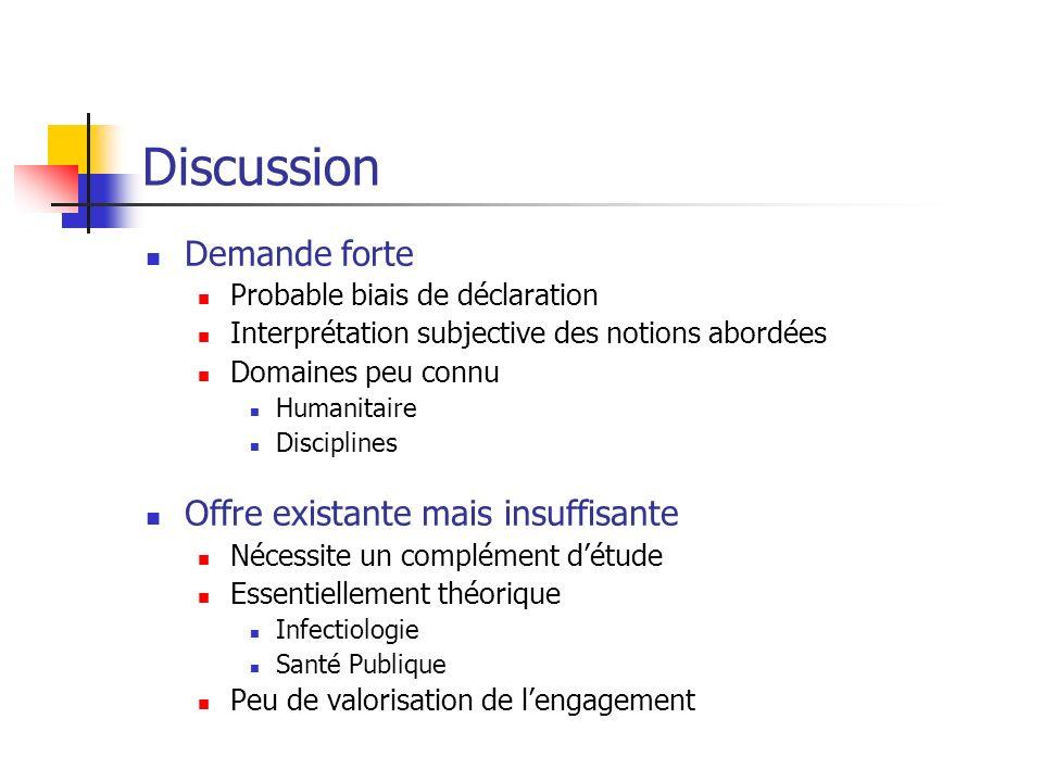Discussion Demande forte Probable biais de déclaration Interprétation subjective des notions abordées Domaines peu connu Humanitaire Disciplines Offre