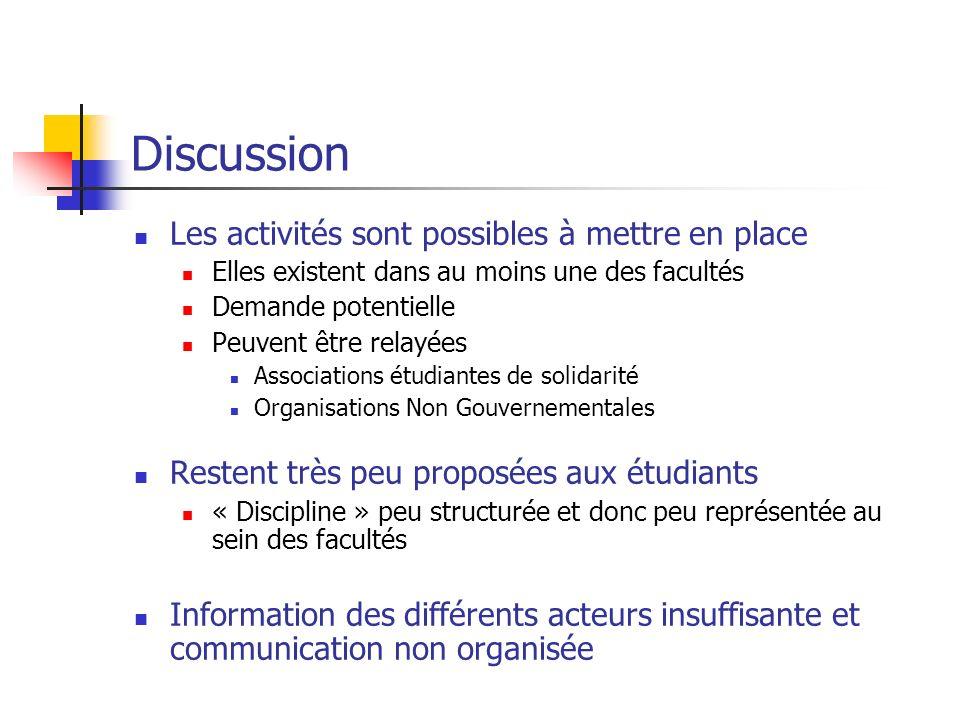 Discussion Les activités sont possibles à mettre en place Elles existent dans au moins une des facultés Demande potentielle Peuvent être relayées Asso