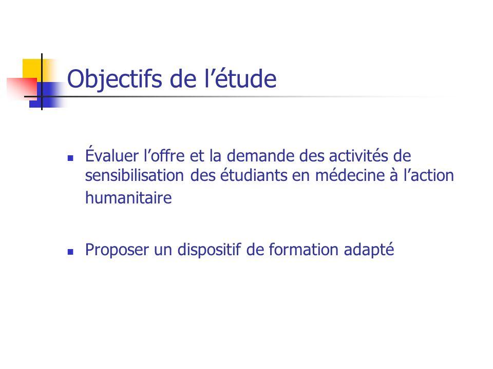 Objectifs de létude Évaluer loffre et la demande des activités de sensibilisation des étudiants en médecine à laction humanitaire Proposer un disposit