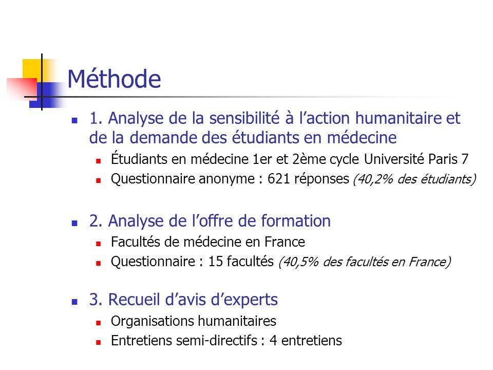 Méthode 1. Analyse de la sensibilité à laction humanitaire et de la demande des étudiants en médecine Étudiants en médecine 1er et 2ème cycle Universi
