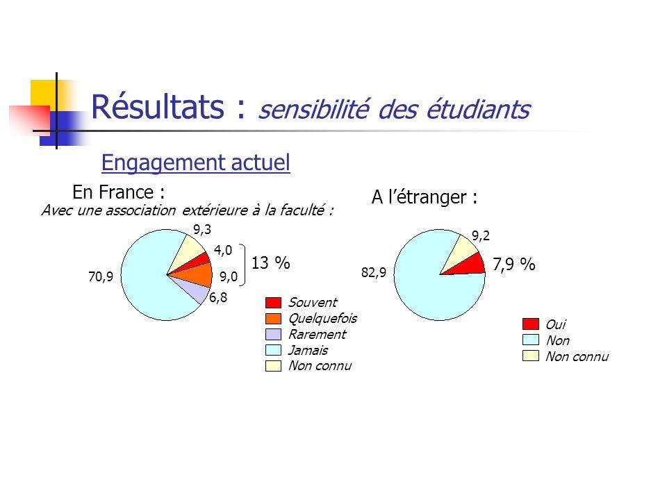 Résultats : sensibilité des étudiants Engagement actuel En France : A létranger : 70,9 4,0 9,0 6,8 9,3 13 % Souvent Quelquefois Rarement Jamais Non co