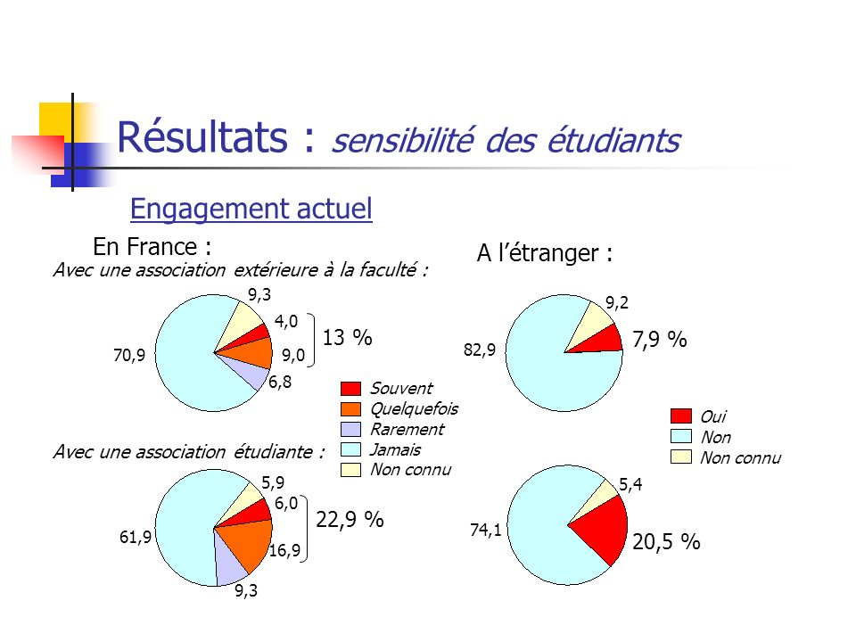 Résultats : sensibilité des étudiants Engagement actuel En France : A létranger : 70,9 4,0 9,0 6,8 9,3 13 % 6,0 16,9 9,3 61,9 5,9 22,9 % Souvent Quelq