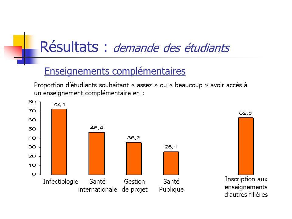 Résultats : demande des étudiants Enseignements complémentaires InfectiologieSanté internationale Santé Publique Gestion de projet Inscription aux ens