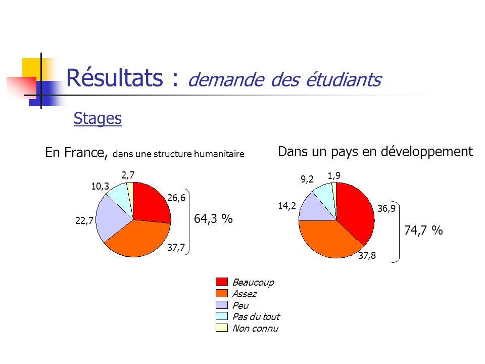 Résultats : demande des étudiants Stages 26,6 37,7 22,7 10,3 2,7 64,3 % 36,9 37,8 14,2 9,2 1,9 74,7 % Beaucoup Assez Peu Pas du tout Non connu En Fran