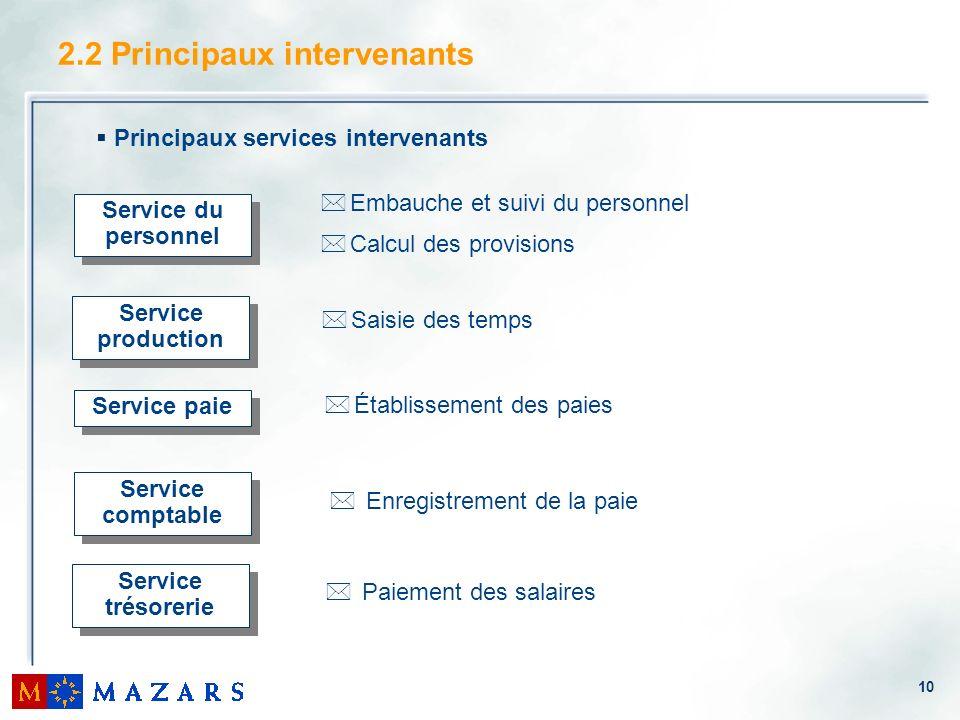 10 2.2 Principaux intervenants Service trésorerie Service production Service paie Service comptable Service du personnel * Enregistrement de la paie *
