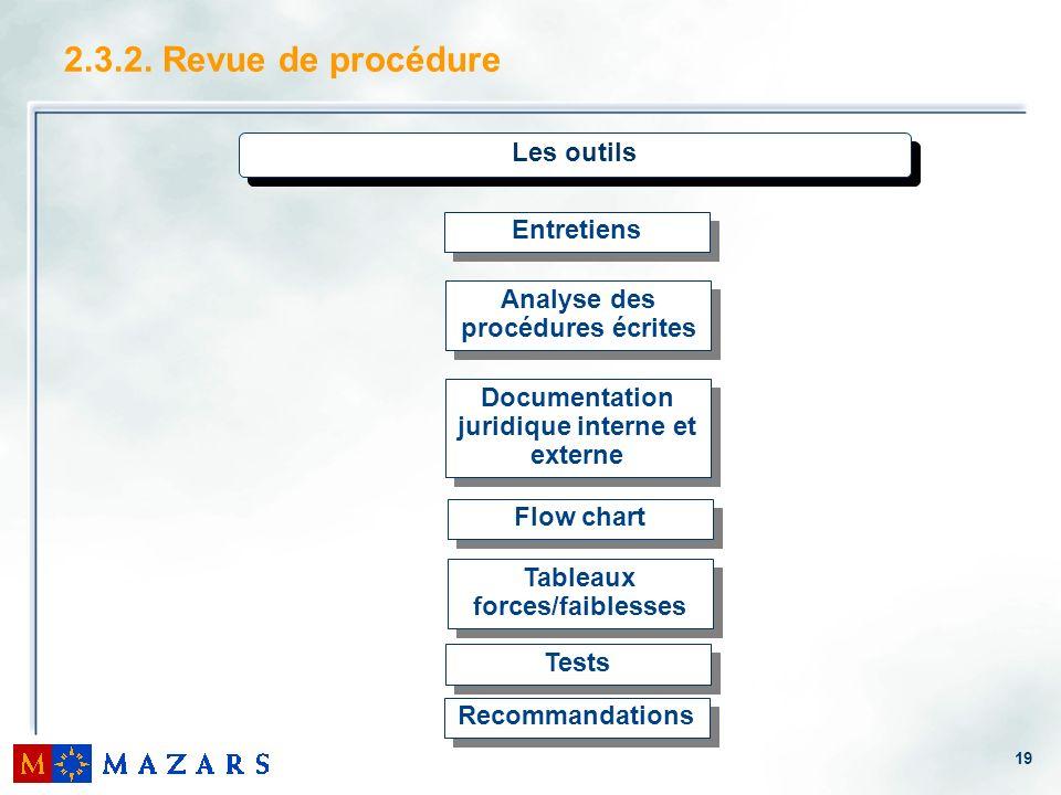 19 2.3.2. Revue de procédure Les outils Entretiens Tests Flow chart Tableaux forces/faiblesses Recommandations Analyse des procédures écrites Document