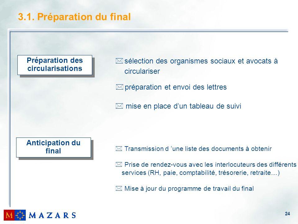 24 3.1. Préparation du final Préparation des circularisations * mise en place dun tableau de suivi *sélection des organismes sociaux et avocats à circ