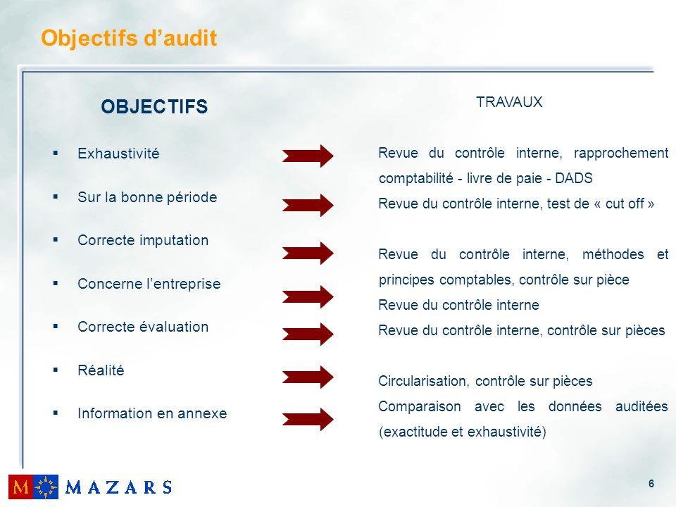 6 Objectifs daudit OBJECTIFS Exhaustivité Sur la bonne période Correcte imputation Concerne lentreprise Correcte évaluation Réalité Information en ann