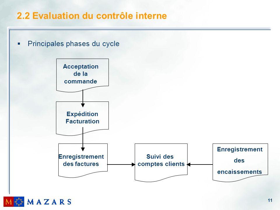 11 2.2 Evaluation du contrôle interne Principales phases du cycle Acceptation de la commande Expédition Facturation Enregistrement des factures Suivi des comptes clients Enregistrement des encaissements