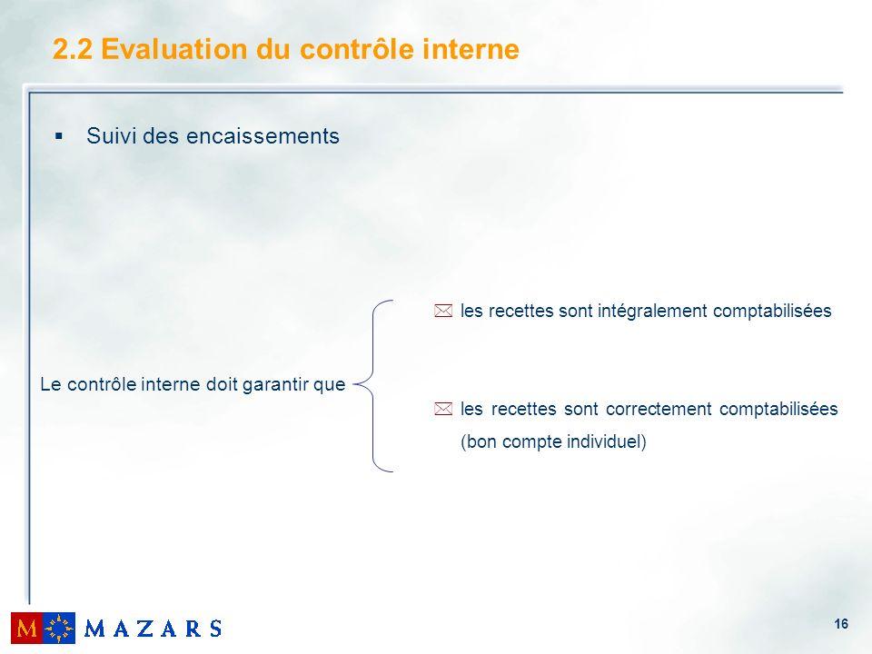 16 2.2 Evaluation du contrôle interne Suivi des encaissements Le contrôle interne doit garantir que *les recettes sont intégralement comptabilisées *les recettes sont correctement comptabilisées (bon compte individuel)