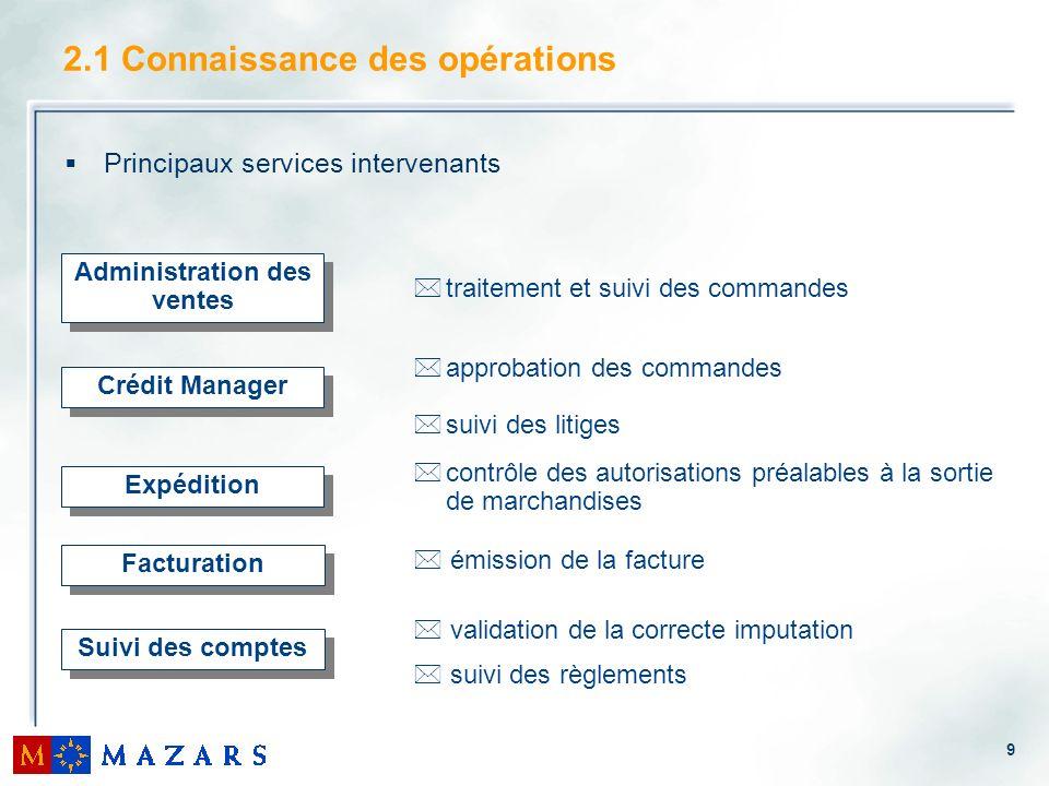 9 2.1 Connaissance des opérations Principaux services intervenants Administration des ventes Facturation * émission de la facture *traitement et suivi