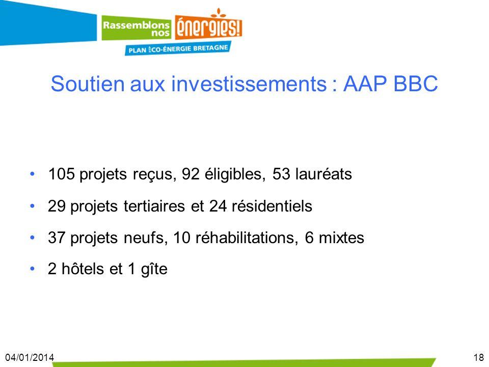 04/01/201418 Soutien aux investissements : AAP BBC 105 projets reçus, 92 éligibles, 53 lauréats 29 projets tertiaires et 24 résidentiels 37 projets ne