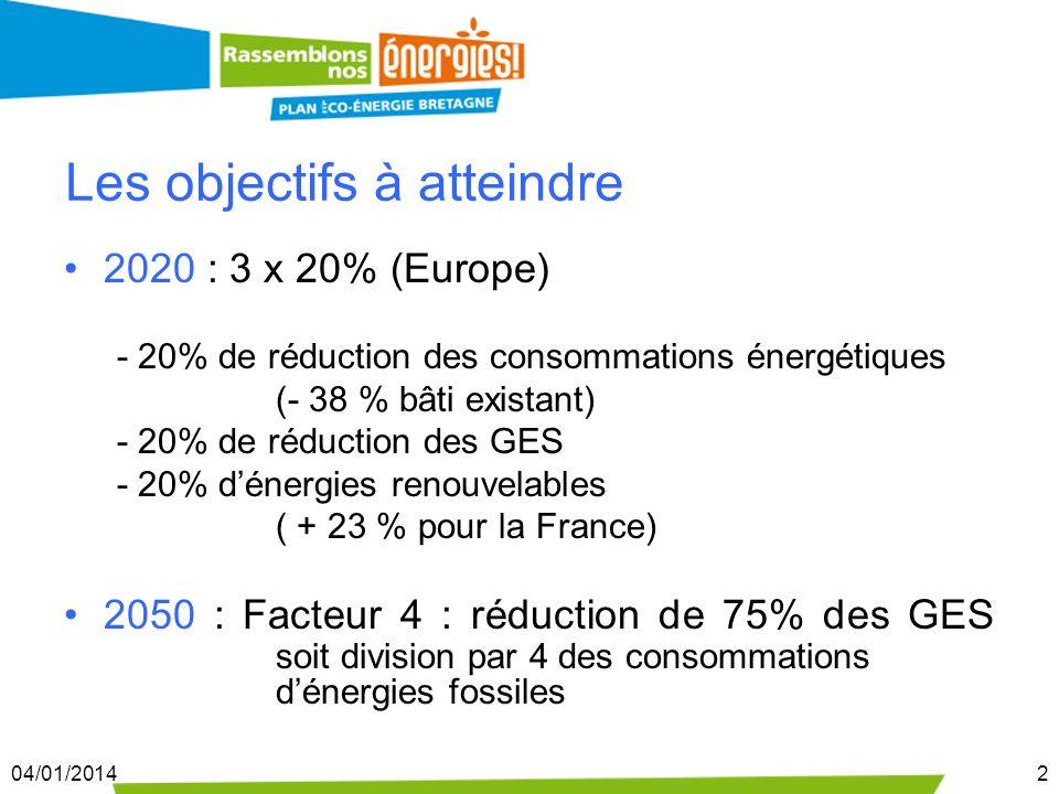 04/01/20142 Les objectifs à atteindre 2020 : 3 x 20% (Europe) - 20% de réduction des consommations énergétiques (- 38 % bâti existant) - 20% de réduct