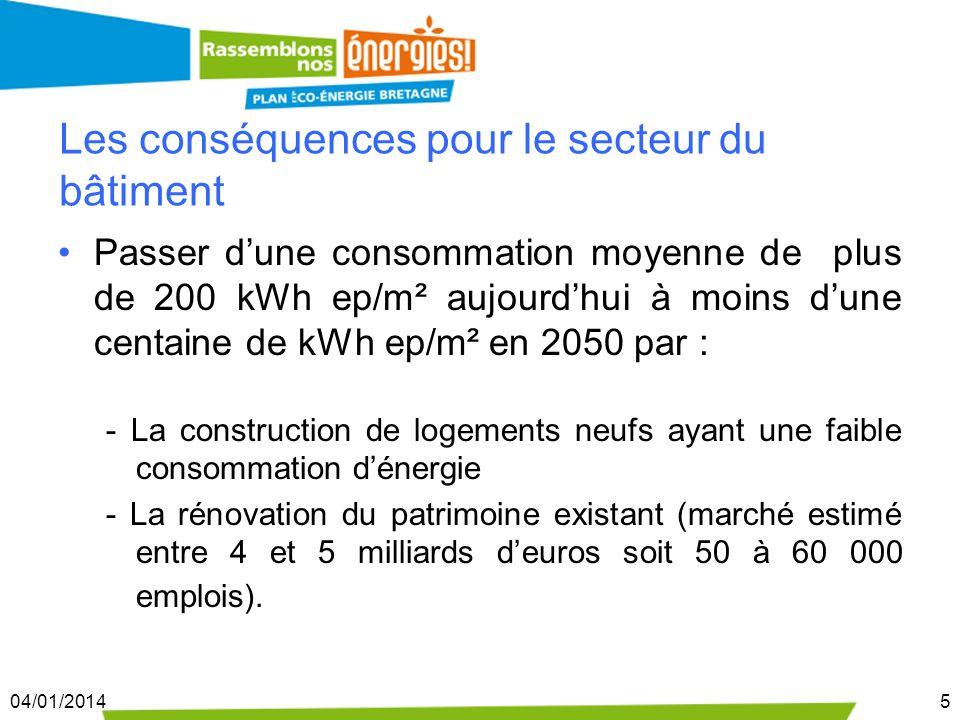 04/01/20145 Les conséquences pour le secteur du bâtiment Passer dune consommation moyenne de plus de 200 kWh ep/m² aujourdhui à moins dune centaine de