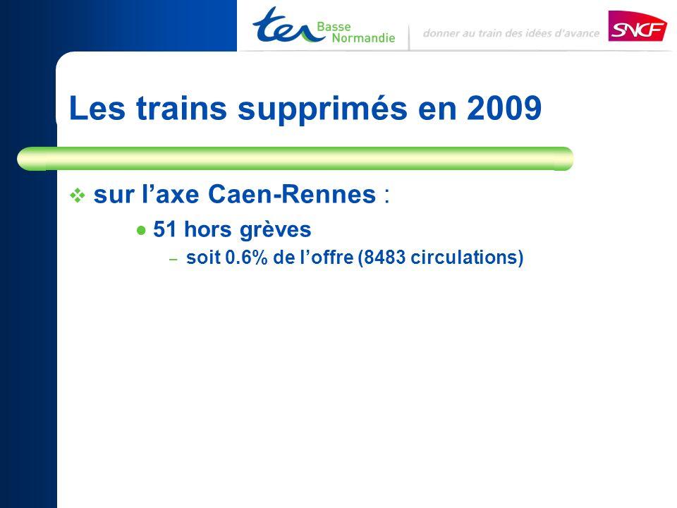 sur laxe Caen-Rennes : 51 hors grèves – soit 0.6% de loffre (8483 circulations) Les trains supprimés en 2009