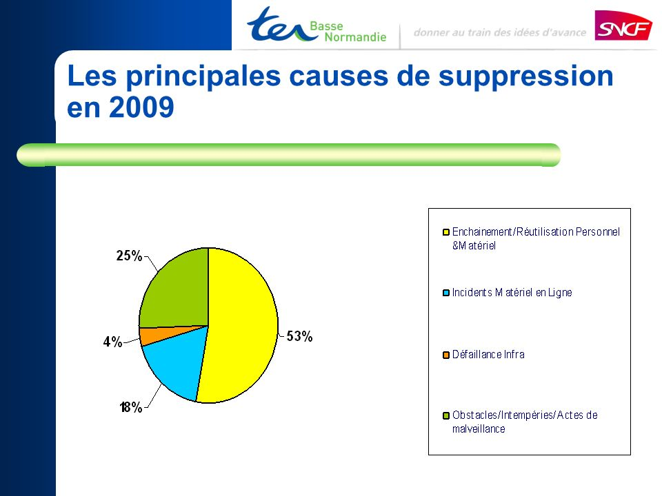 Les principales causes de suppression en 2009