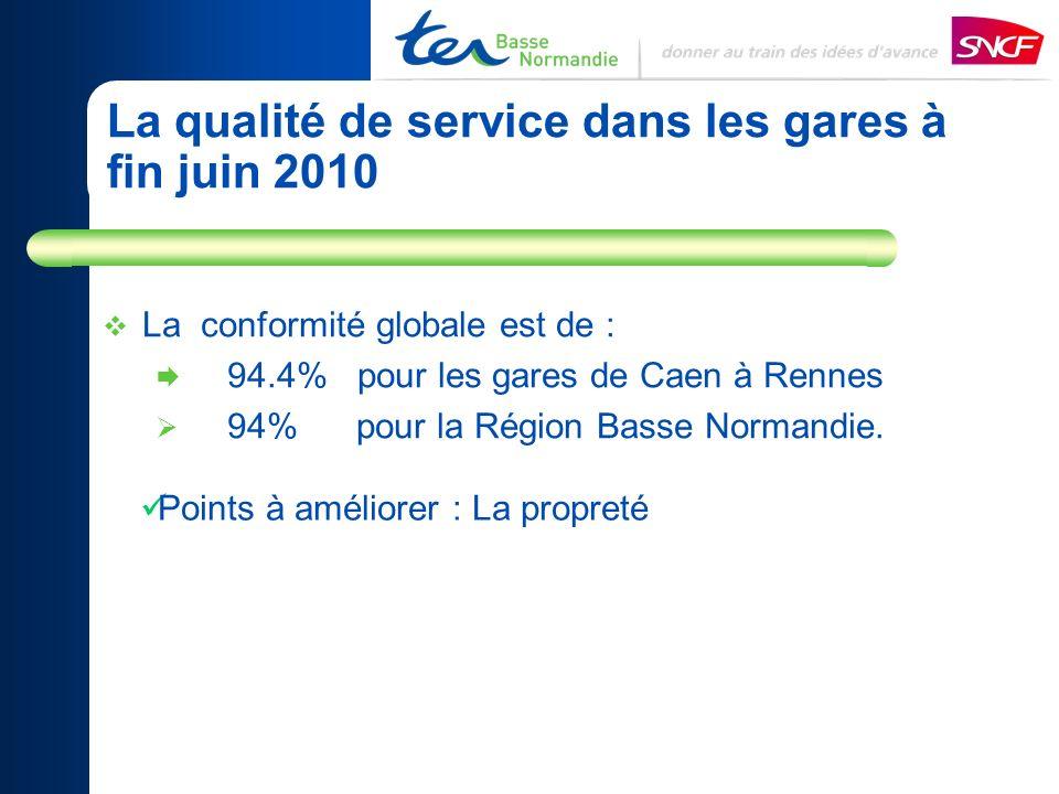 La qualité de service dans les gares à fin juin 2010 La conformité globale est de : 94.4% pour les gares de Caen à Rennes 94% pour la Région Basse Normandie.