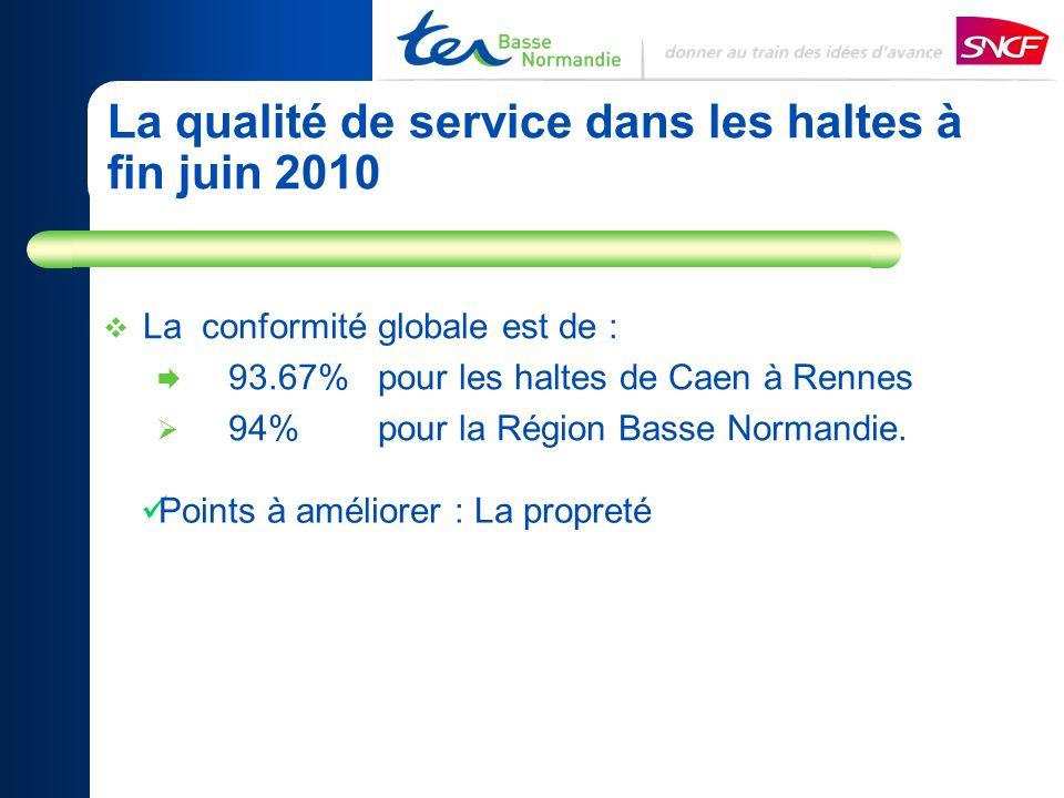 La qualité de service dans les haltes à fin juin 2010 La conformité globale est de : 93.67% pour les haltes de Caen à Rennes 94% pour la Région Basse Normandie.