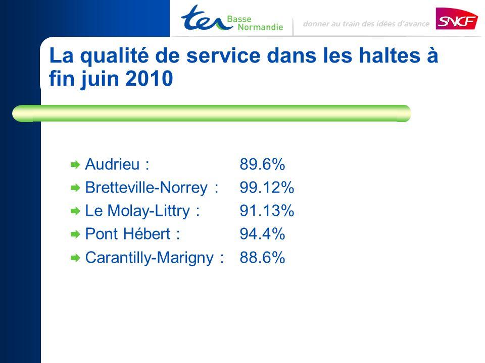 Audrieu : 89.6% Bretteville-Norrey : 99.12% Le Molay-Littry :91.13% Pont Hébert :94.4% Carantilly-Marigny : 88.6% La qualité de service dans les haltes à fin juin 2010
