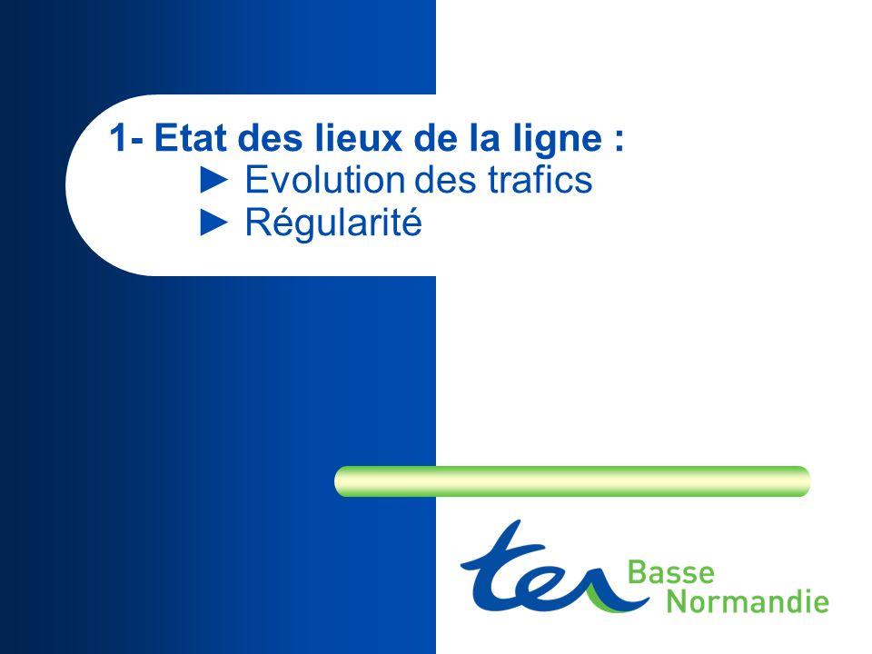 1- Etat des lieux de la ligne : Evolution des trafics Régularité