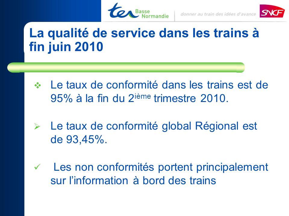 La qualité de service dans les trains à fin juin 2010 Le taux de conformité dans les trains est de 95% à la fin du 2 ième trimestre 2010.