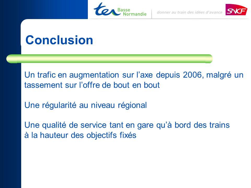 Conclusion Un trafic en augmentation sur laxe depuis 2006, malgré un tassement sur loffre de bout en bout Une régularité au niveau régional Une qualité de service tant en gare quà bord des trains à la hauteur des objectifs fixés