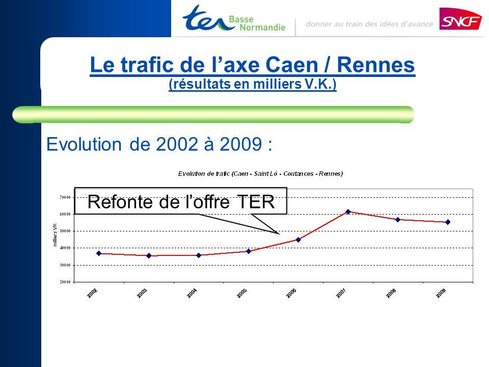 Le trafic de laxe Caen / Rennes (résultats en milliers V.K.) Evolution de 2002 à 2009 : Refonte de loffre TER