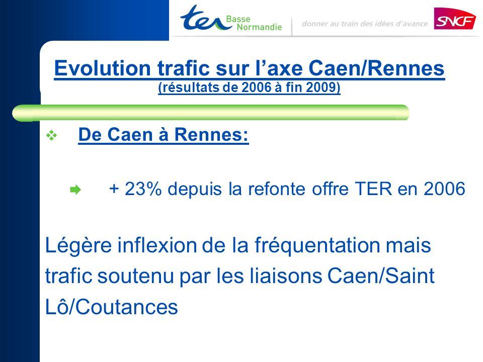 Evolution trafic sur laxe Caen/Rennes (résultats de 2006 à fin 2009) De Caen à Rennes: + 23% depuis la refonte offre TER en 2006 Légère inflexion de la fréquentation mais trafic soutenu par les liaisons Caen/Saint Lô/Coutances