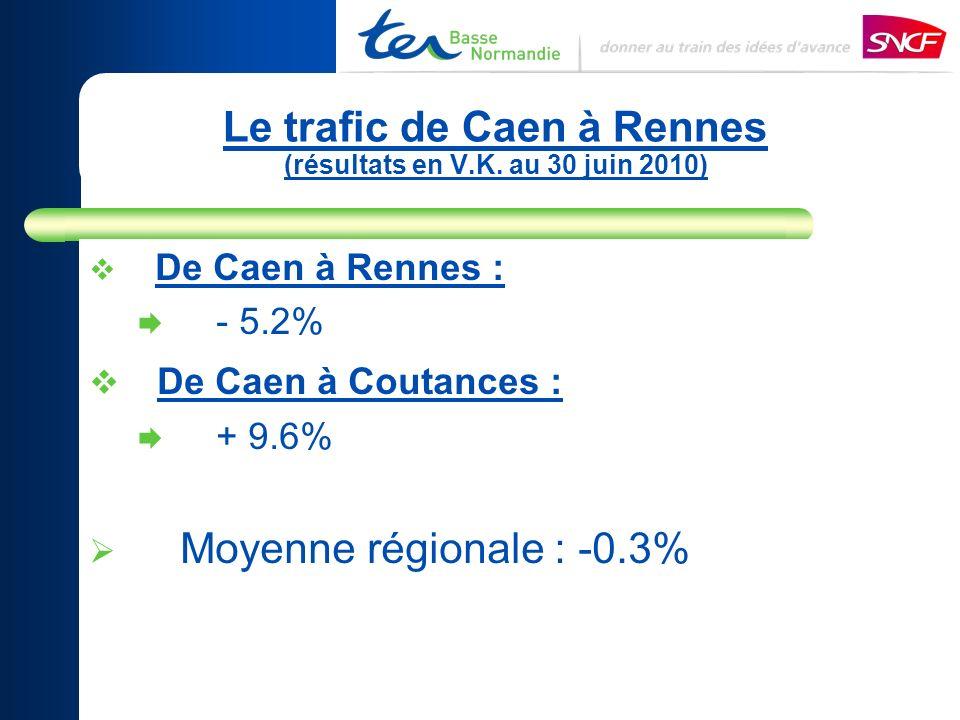Le trafic de Caen à Rennes (résultats en V.K.