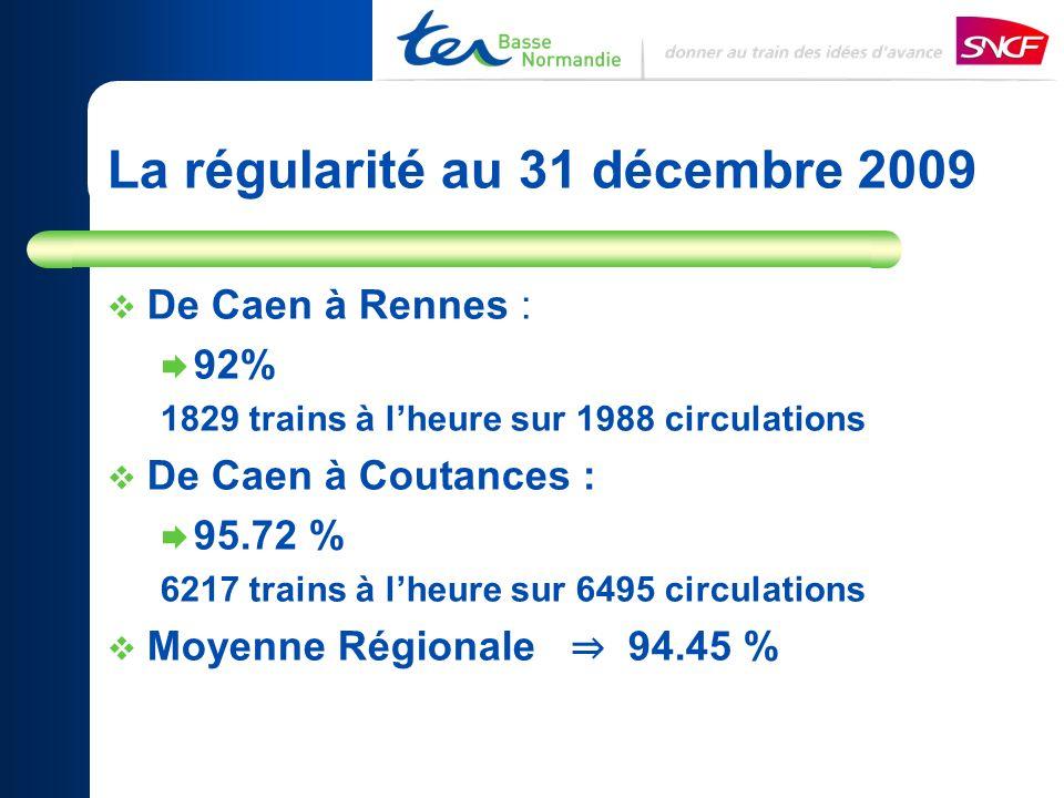 De Caen à Rennes : 92% 1829 trains à lheure sur 1988 circulations De Caen à Coutances : 95.72 % 6217 trains à lheure sur 6495 circulations Moyenne Régionale 94.45 % La régularité au 31 décembre 2009