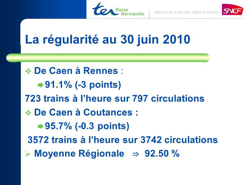 De Caen à Rennes : 91.1% (-3 points) 723 trains à lheure sur 797 circulations De Caen à Coutances : 95.7% (-0.3 points) 3572 trains à lheure sur 3742 circulations Moyenne Régionale 92.50 % La régularité au 30 juin 2010