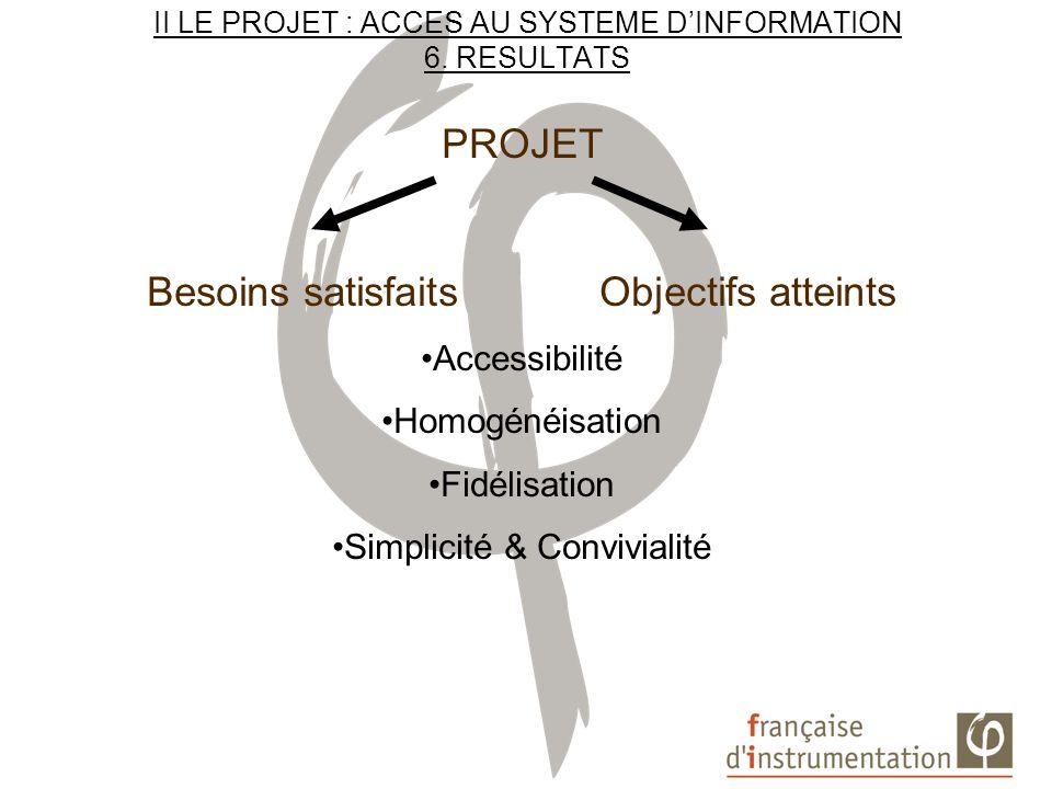 II LE PROJET : ACCES AU SYSTEME DINFORMATION 6. RESULTATS PROJET Besoins satisfaits Objectifs atteints Accessibilité Homogénéisation Fidélisation Simp