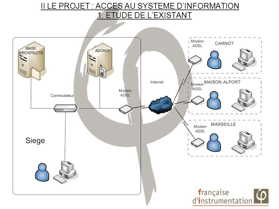 II LE PROJET : ACCES AU SYSTEME DINFORMATION 1. ETUDE DE LEXISTANT