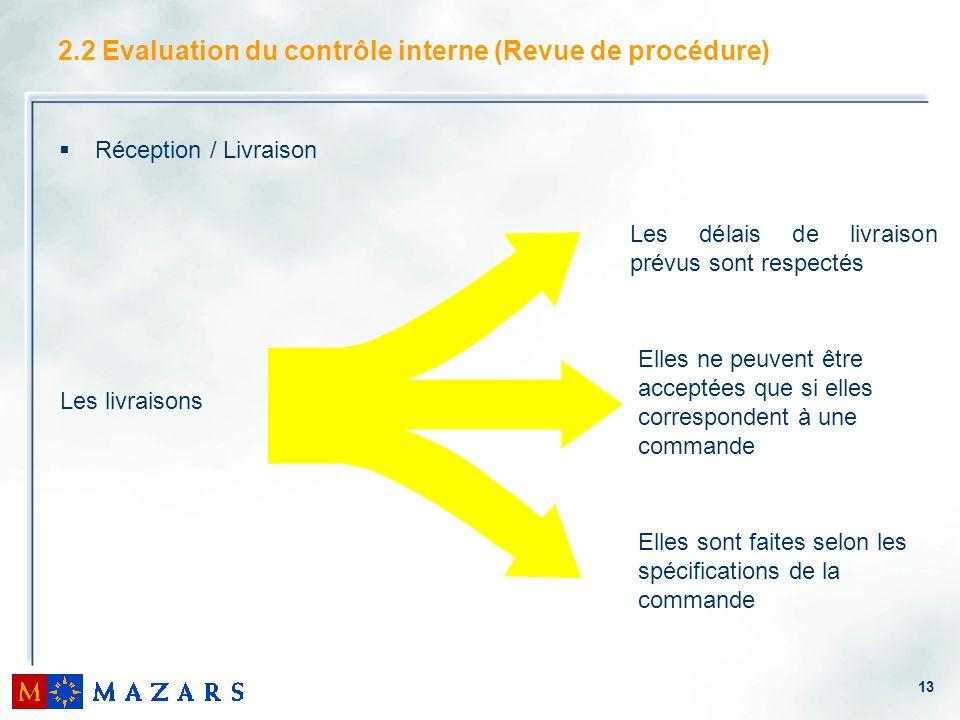 13 2.2 Evaluation du contrôle interne (Revue de procédure) Réception / Livraison Les livraisons Les délais de livraison prévus sont respectés Elles ne