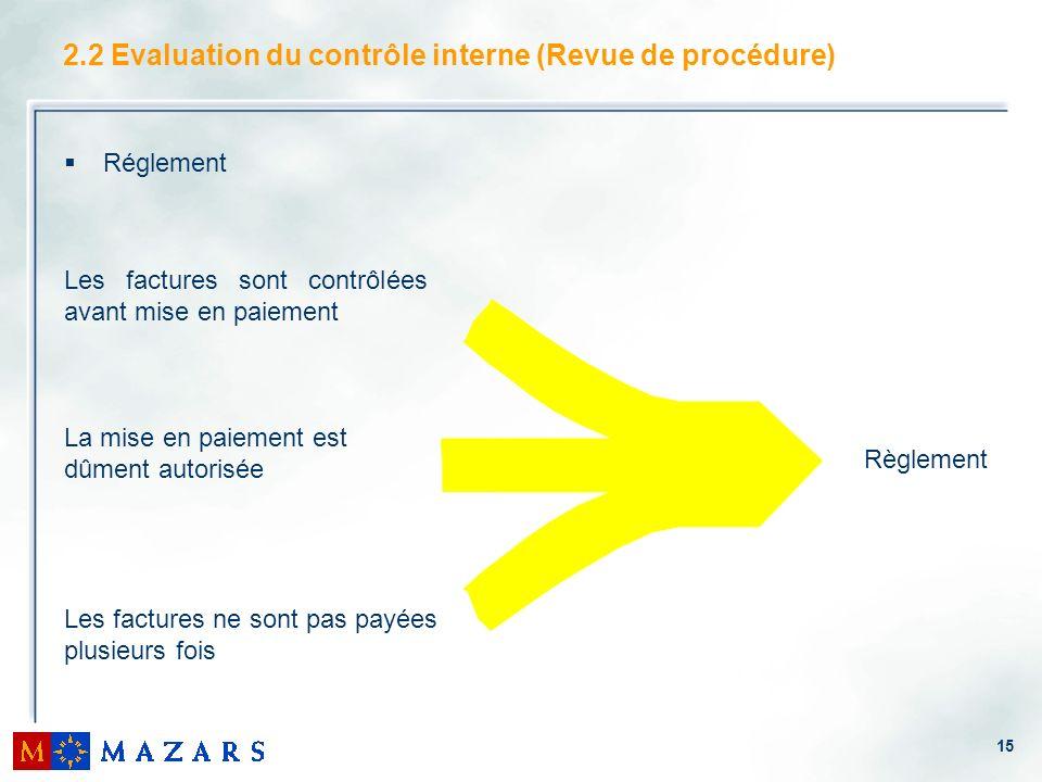 15 2.2 Evaluation du contrôle interne (Revue de procédure) Réglement Règlement Les factures sont contrôlées avant mise en paiement La mise en paiement