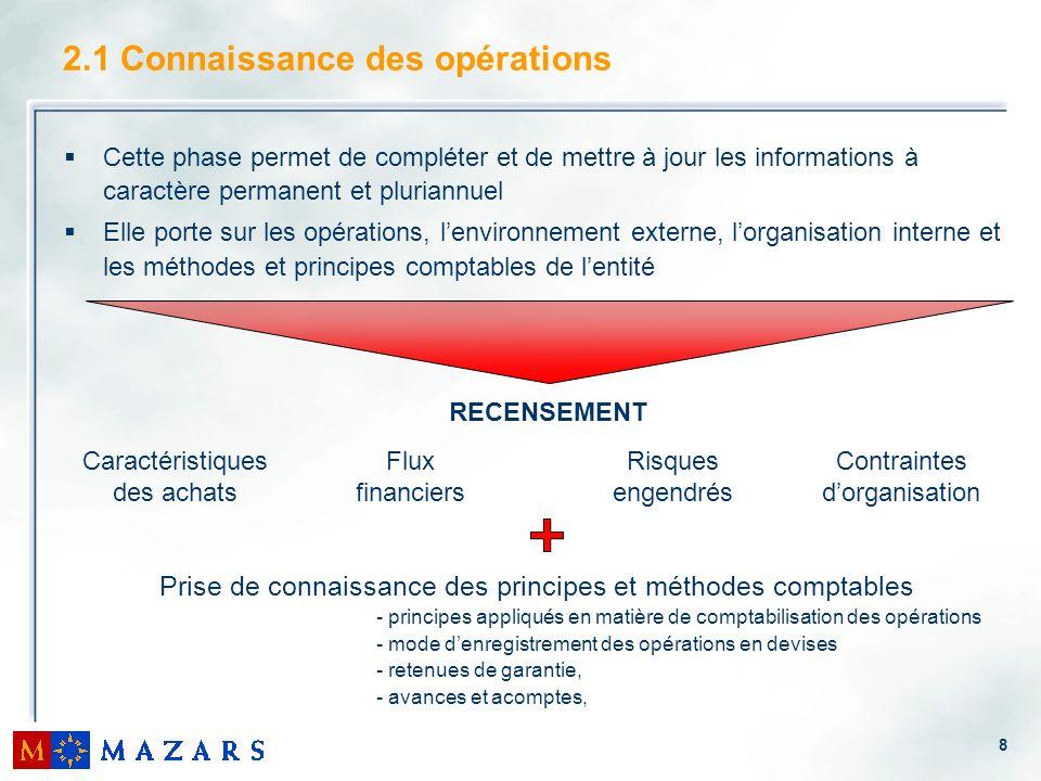 8 Cette phase permet de compléter et de mettre à jour les informations à caractère permanent et pluriannuel Elle porte sur les opérations, lenvironnem