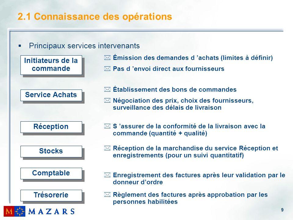 9 2.1 Connaissance des opérations Principaux services intervenants Initiateurs de la commande *Émission des demandes d achats (limites à définir) *Pas