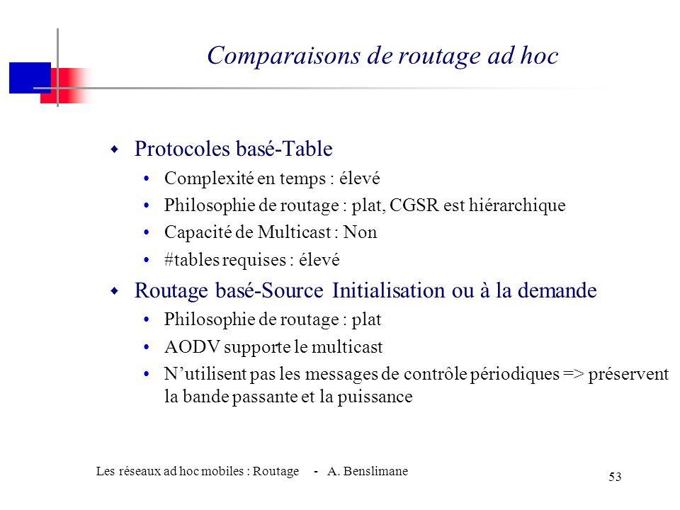 Les réseaux ad hoc mobiles : Routage - A. Benslimane 52 Création de routes dans DSR (cont.)