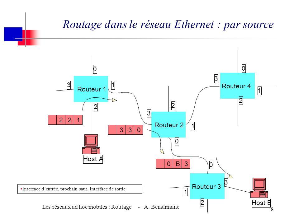 Les réseaux ad hoc mobiles : Routage - A. Benslimane 7 w Comment acheminer Utiliser identificateur => adresse globale unique, ex: IP Trois types dache