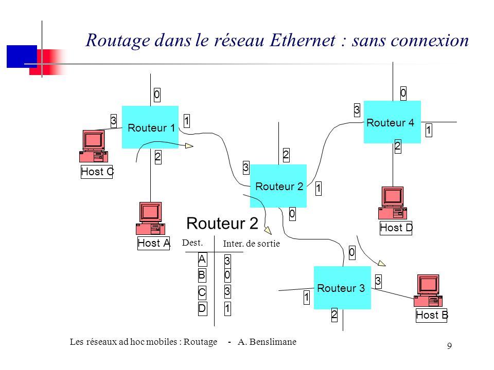 Les réseaux ad hoc mobiles : Routage - A. Benslimane 8 Routage dans le réseau Ethernet : par source