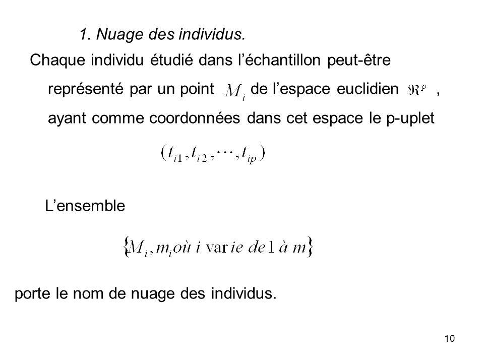 10 1. Nuage des individus. Chaque individu étudié dans léchantillon peut-être représenté par un point de lespace euclidien, ayant comme coordonnées da