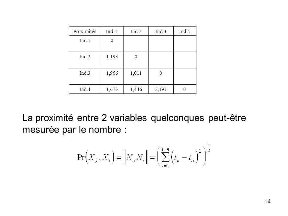 14 ProximitésInd. 1Ind.2Ind.3Ind.4 Ind.10 Ind.21,1930 Ind.31,9661,0110 Ind.41,6731,4462,1910 La proximité entre 2 variables quelconques peut-être mesu