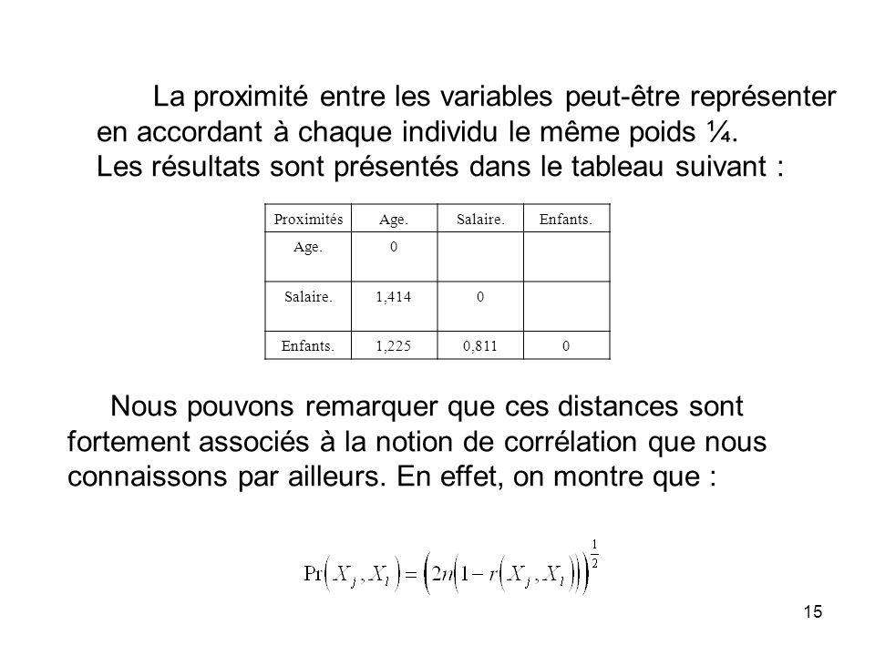 15 La proximité entre les variables peut-être représenter en accordant à chaque individu le même poids ¼. Les résultats sont présentés dans le tableau