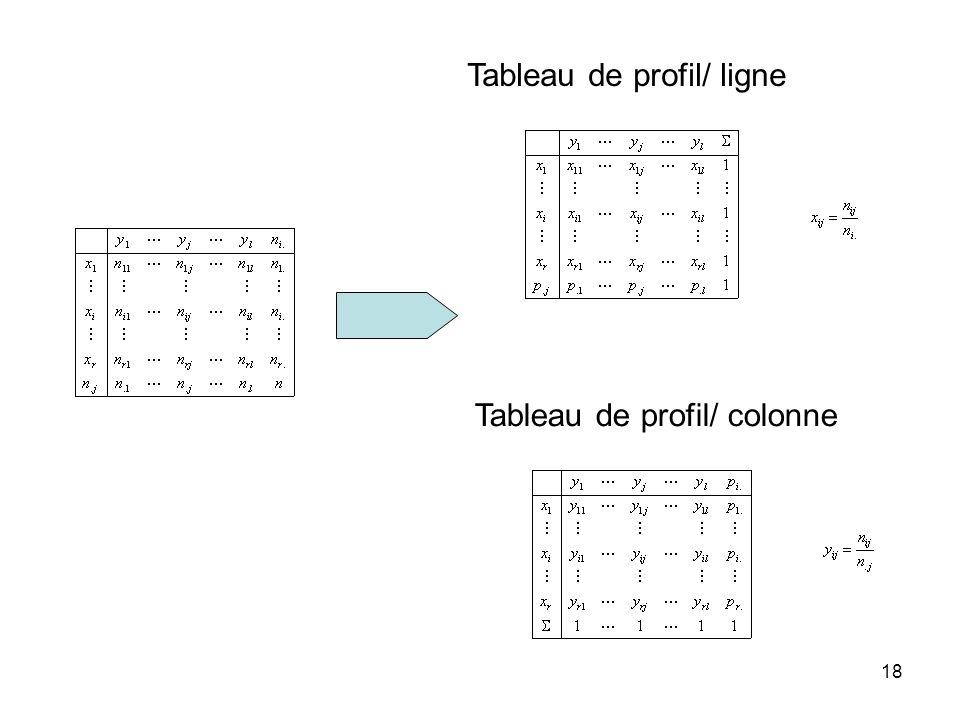 18 Tableau de profil/ ligne Tableau de profil/ colonne