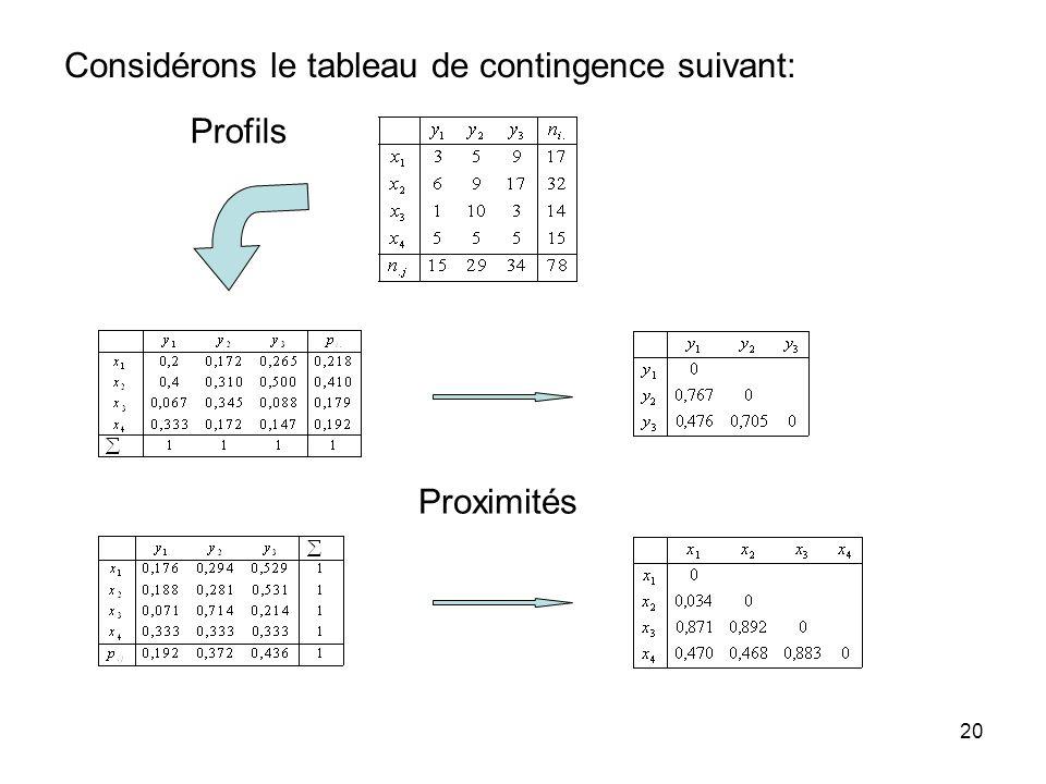 20 Considérons le tableau de contingence suivant: Profils Proximités