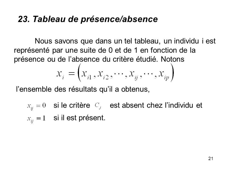 21 Nous savons que dans un tel tableau, un individu i est représenté par une suite de 0 et de 1 en fonction de la présence ou de labsence du critère é