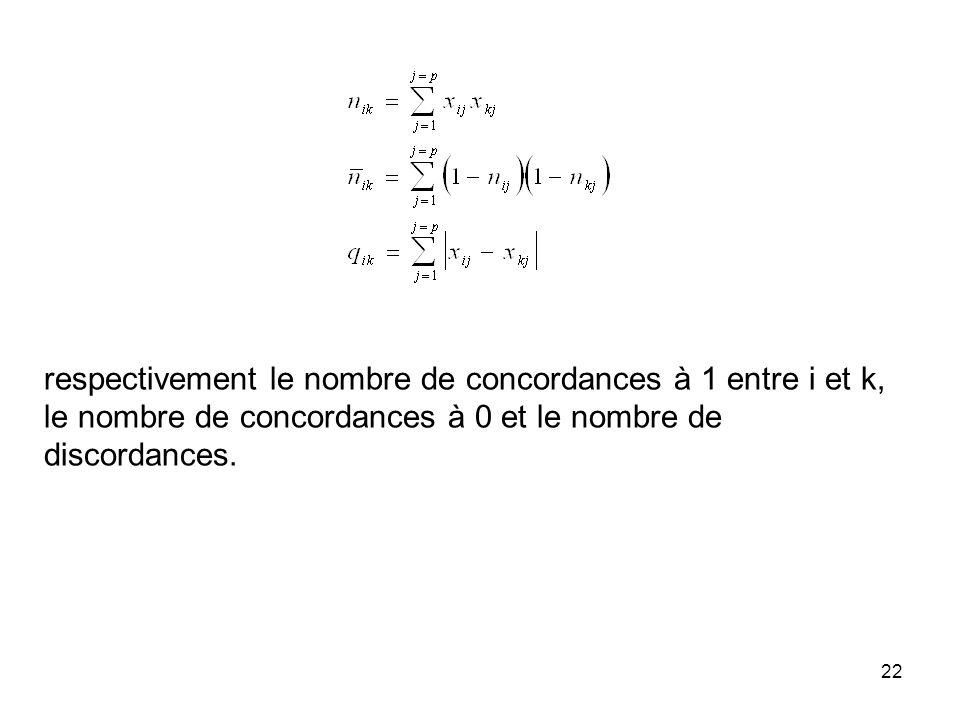 22 respectivement le nombre de concordances à 1 entre i et k, le nombre de concordances à 0 et le nombre de discordances.