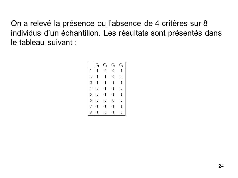 24 On a relevé la présence ou labsence de 4 critères sur 8 individus dun échantillon. Les résultats sont présentés dans le tableau suivant :